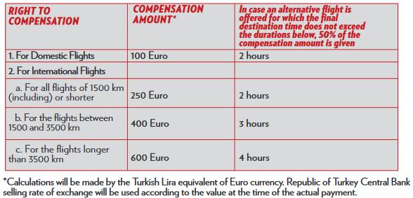 размер компенсации за отмену рейса atlasglobal